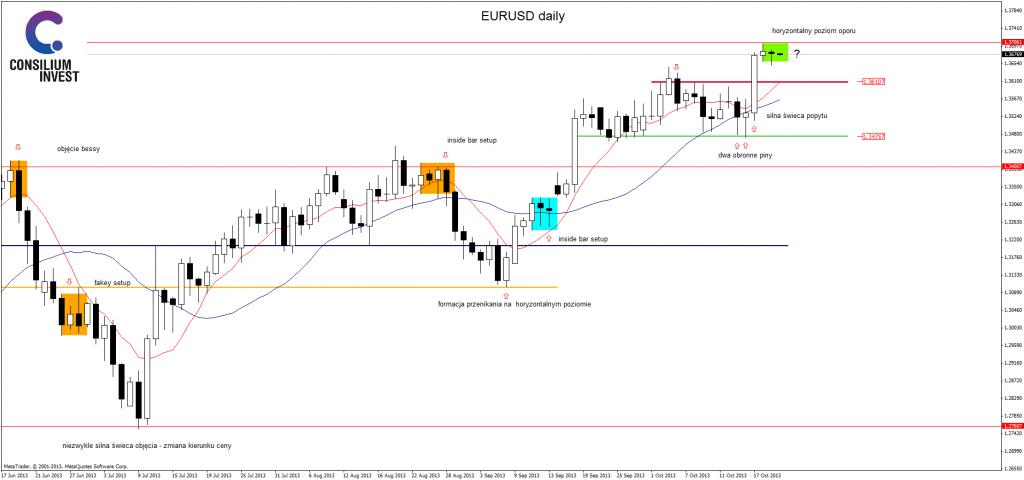EUR/USD - poranna analiza 22 października 2013