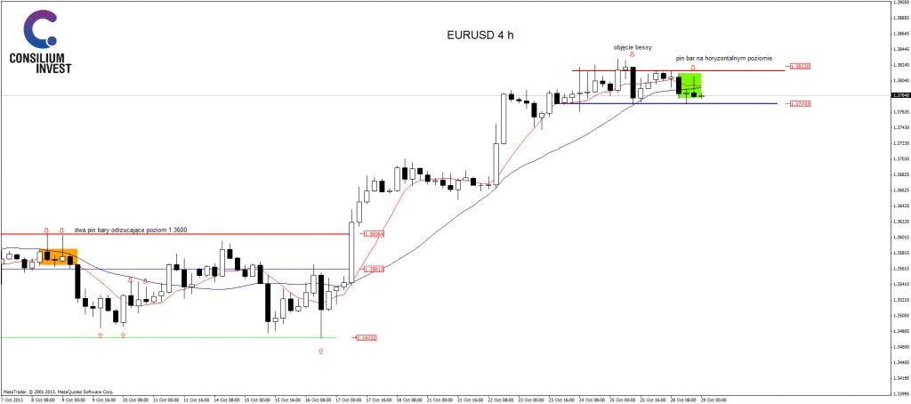 Analiza EUR/USD 29 października