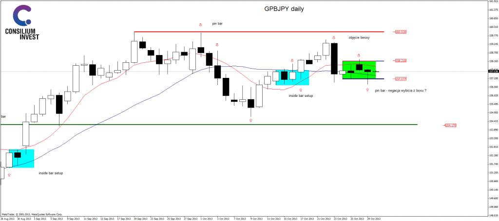 Analiza GBP/JPY, 30 października