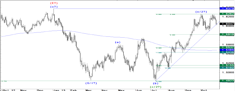Potrzeba jeszcze jednego impulsu żeby niedźwiedzie zaczęły rządzić na EUR/USD i Kablu - JP Morgan