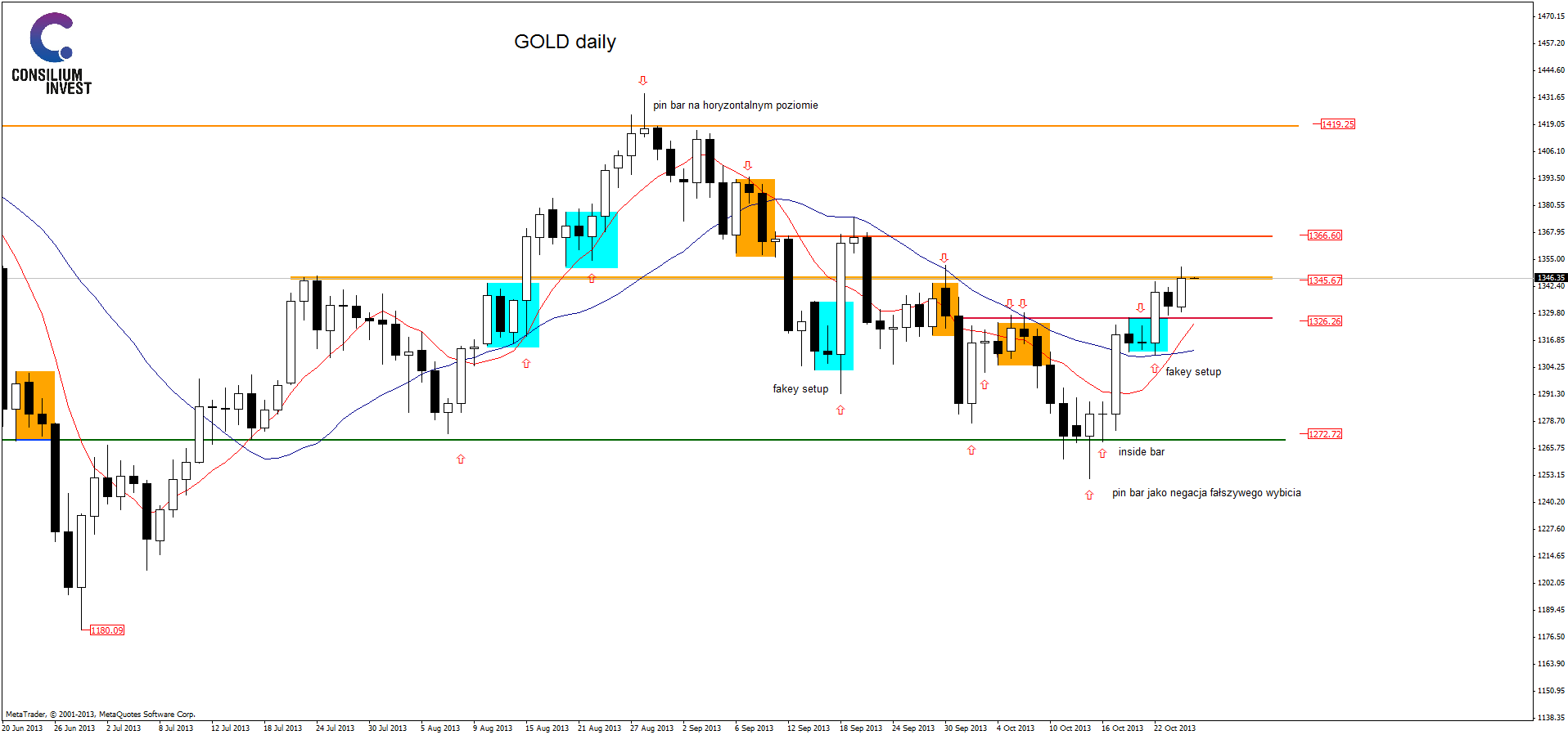 golddaily25_10