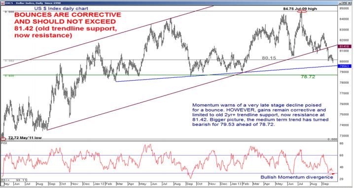 Indeks Dolara wzrośnie podczas gdy Złoto i Srebro będą spadać - Merrill Lynch
