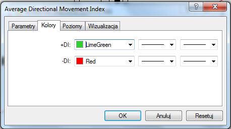 Następnie w zakładce kolory zmień odcienie dodatniej i ujemnej linii ADX