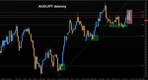 Rzut okiem na Forex - czwartek z GBP/USD, AUD/USD i AUD/JPY