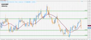 Citi zaleca sprzedaż EUR przed posiedzeniem ECB