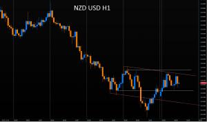 Rzut okiem na Forex - poniedziałek z EUR/USD, USD/CAD, NZD/USD