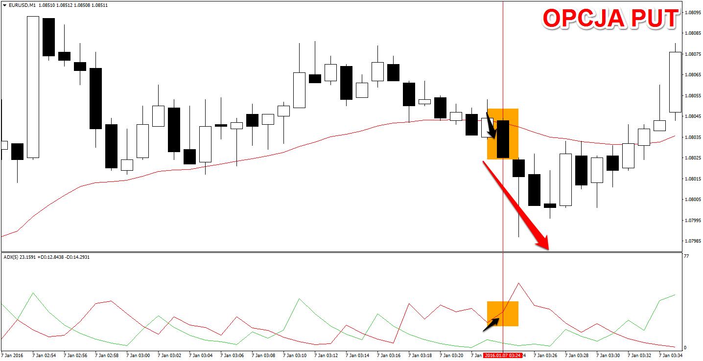 Cena przecina średnią ruchomą, linia czerwona znajduje się nad zieloną, a korpus świecy sygnalnej jest spadkowy