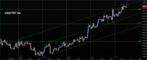 Rzut okiem na Forex - środa z NZD/USD, USD/CHF i USD/TRY