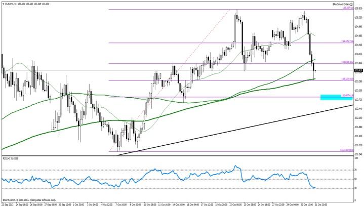 Euro gwałtownie się osłabia. Dokąd może dotrzeć EUR/JPY?