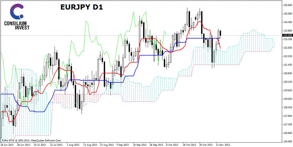 eurjpy-d1-13.11