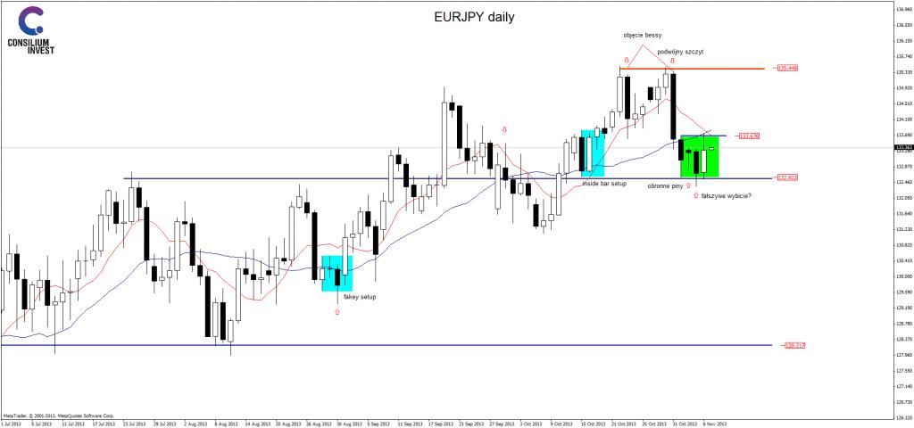 EUR/JPY - objęcie bessy wciąż obowiązuje