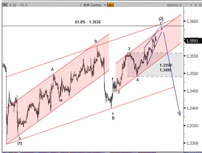 EUR/USD w trakcie 2-falowego ruchu, GBP/USD wybija z formacji flagi - Nomura