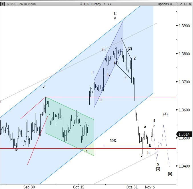 EUR/USD - fala 5 rozwinie się przy okazji ECB: poziomy i cele według Nomura