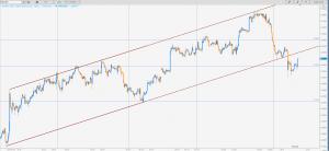 Co będzie dalej z euro i dolarem?