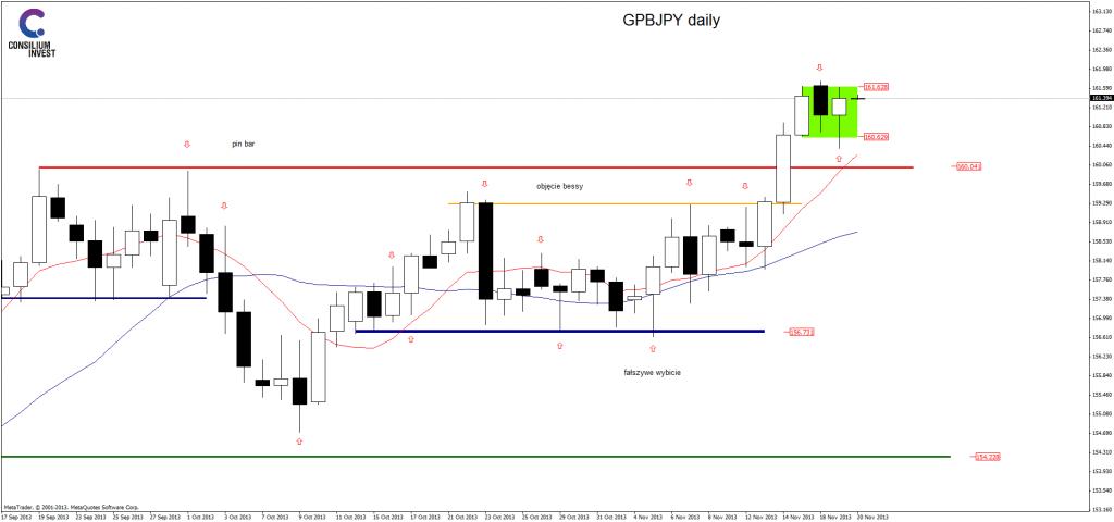 GBP/JPY zanegowało fakey setup. Możliwe scenariusze.