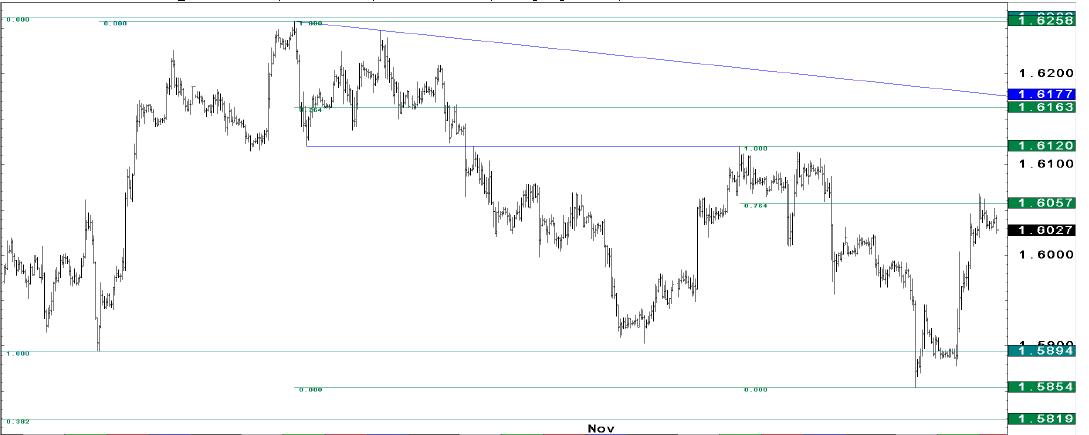 EUR/USD i GBP/USD zmierzają do silnych oporów. Czekamy na sygnał sprzedaży - JP Morgan