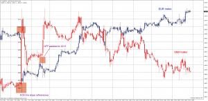 Dolar znów słabnie. Kiedy inwestorzy zmienią zdanie?