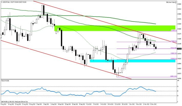 USD/CHF - Frank szwajcarski umacnia się. Trend w krótkim terminie powinien się utrzymać