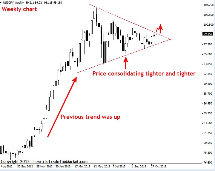 Nial Fuller's Price Action – tygodniowe spojrzenie na rynki 11 - 15 listopada 2013