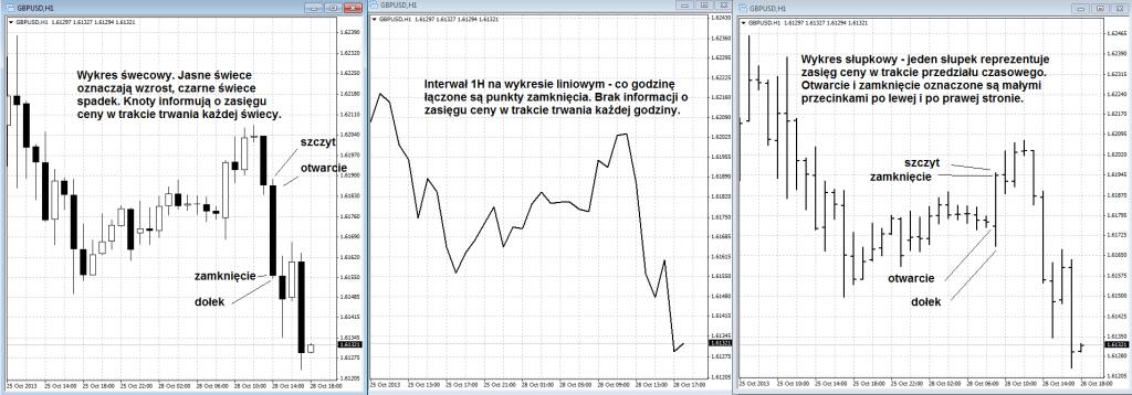 Kursy walut forex wykresy