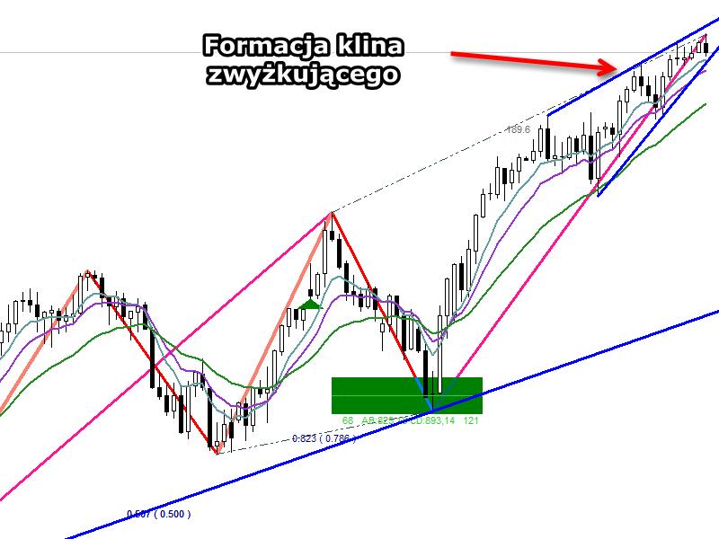 S&P500 - formacja klina