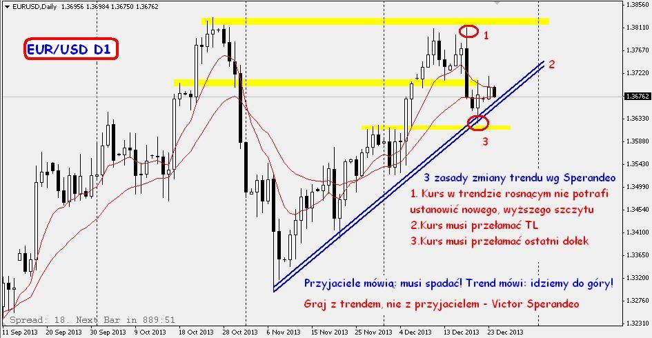 EURUSD_prognozy_3