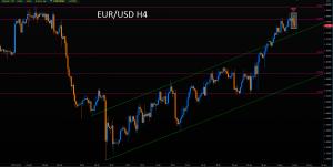 Rzut okiem na Forex - czwartek z EUR/USD, EUR/GBP, USD/CAD