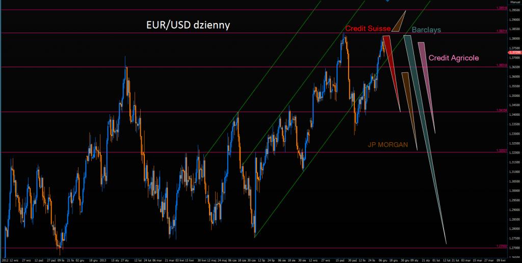 C. Agricole sprzedaje EUR/USD - Nie tak prędko, pisze Goldman.