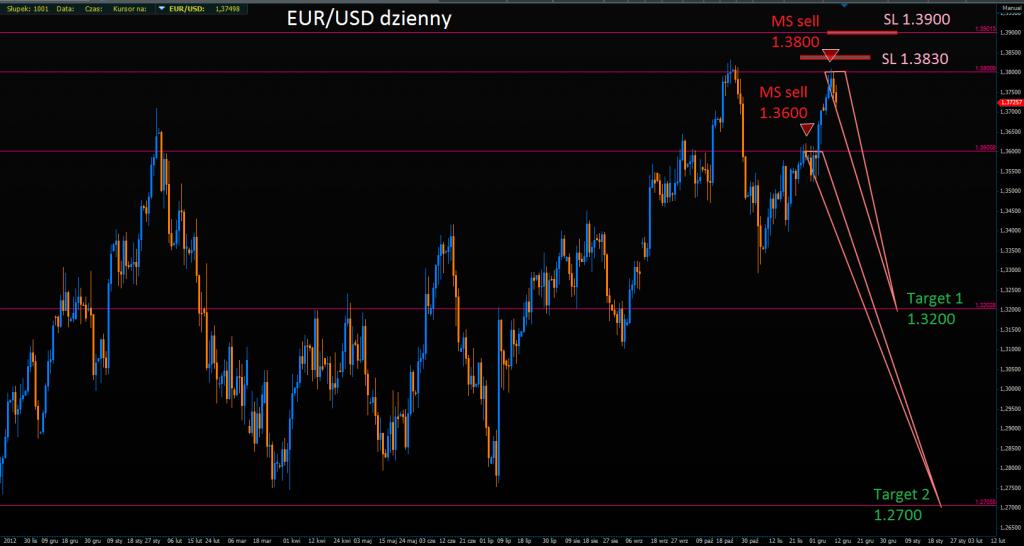 Danske prognozuje cięcia stóp w ECB, a MS dokłada sell EUR/USD