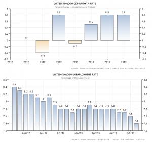 Rzut okiem na Forex: GBP 2013/2014