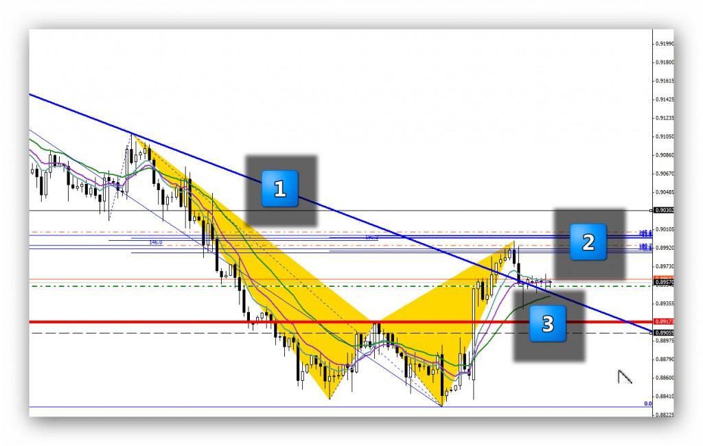 USDCHF EURUSD i DAX30 – Podsumowanie analiz_1