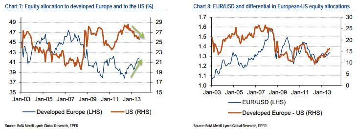 Bank of America: EUR/USD 1.25 na koniec 2014 roku!