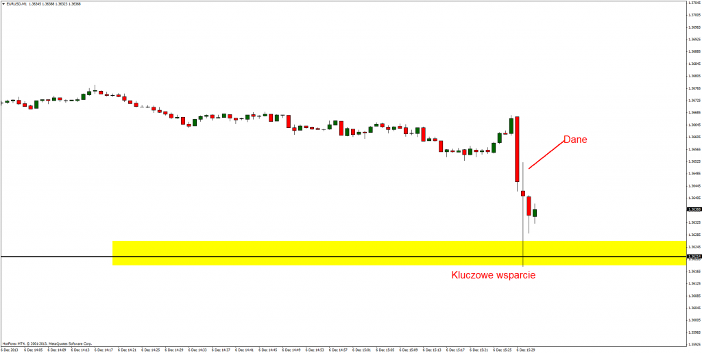 EUR/USD po lepszych danych od oczekiwań
