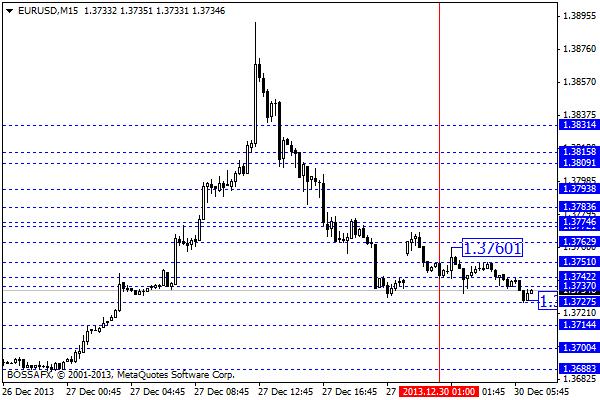Forex - przegląd poranny rynków walutowych 30 grudnia 2013