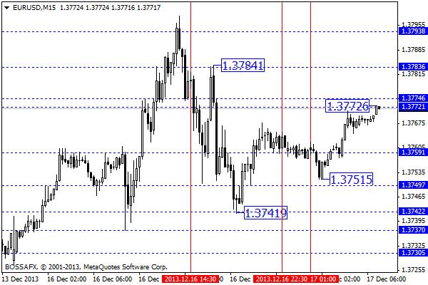 Forex - przegląd poranny rynków walutowych 17 grudnia 2013