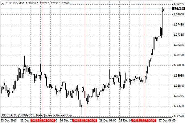 Forex - przegląd poranny rynków walutowych 27 grudnia 2013
