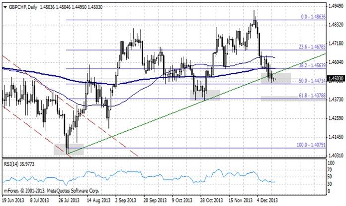 GBP/CHF - przełamał linię trendu wzrostowego
