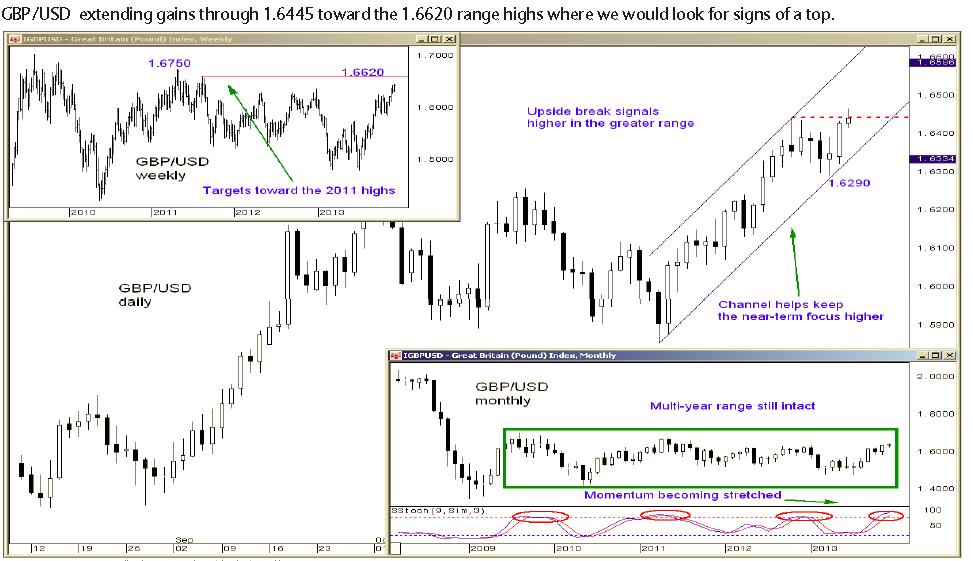Strategie i poziomy dla EUR/USD, GBP/USD, USD/JPY i AUD/USD - Barclays