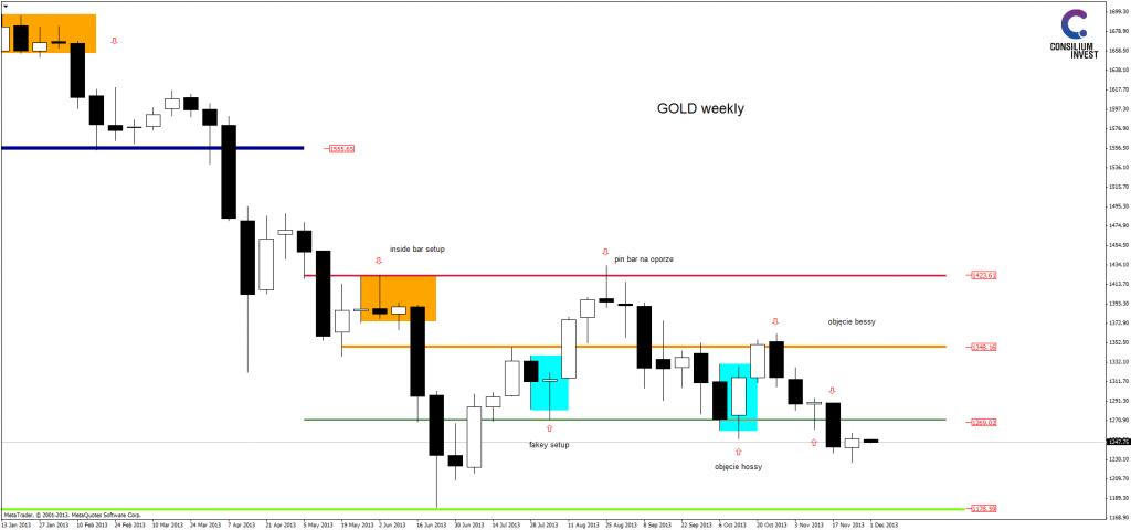 goldweekly0212