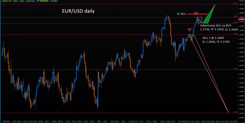 Morgan Stanley odwraca krótkoterminowe pozycje na EUR/USD.