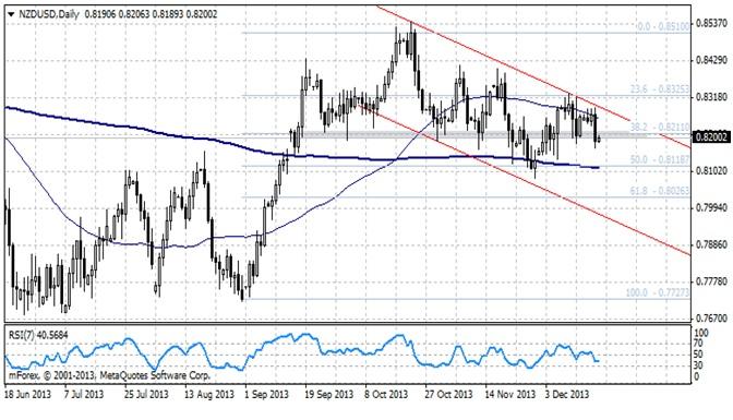 NZD/USD - spadki na parze po przyspieszeniu gospodarki Nowej Zelandii