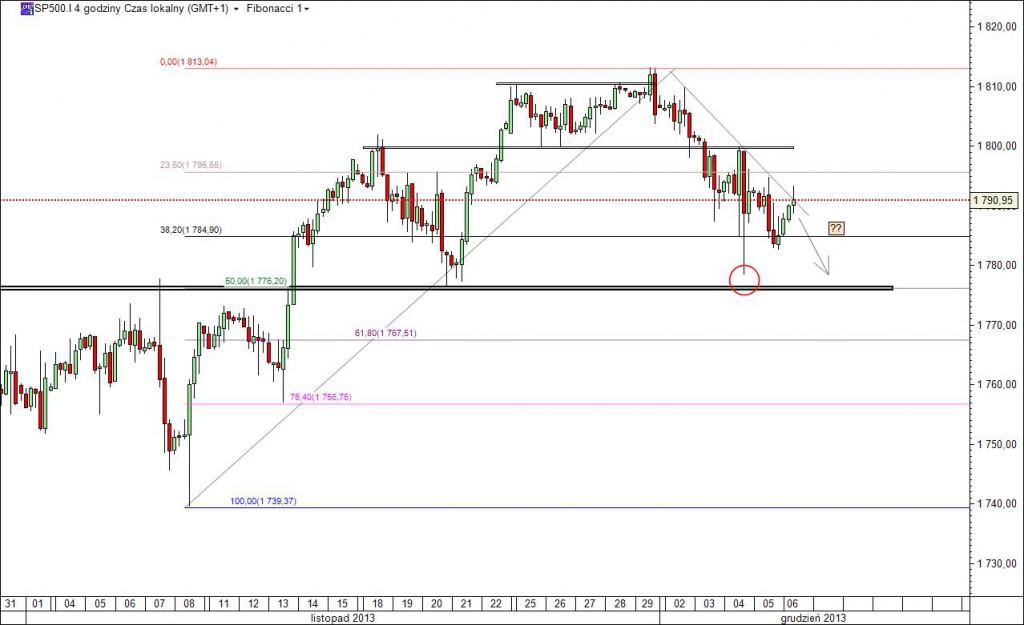 S&P500 - korekta na indeksach trwa