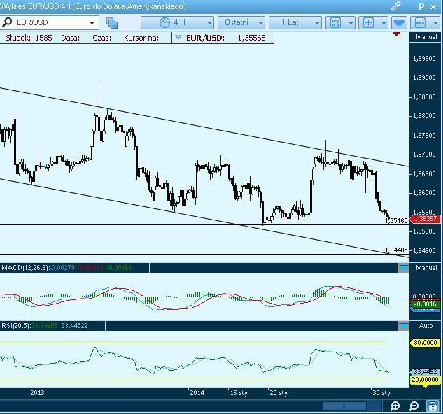 Euro pod presją podaży. Przegląd technicznych poziomów: EURUSD, GBPUSD, USDCHF