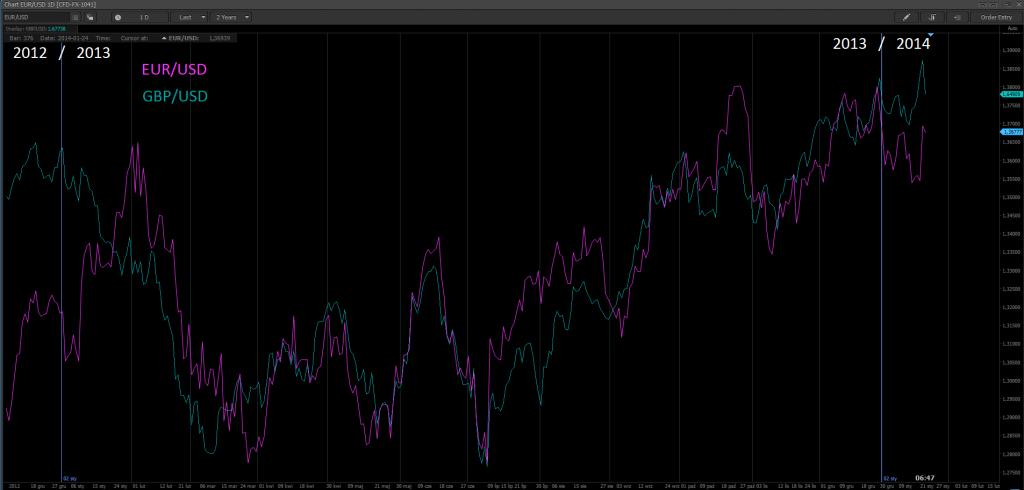 EUR i GBP wciąż przebijają USD.