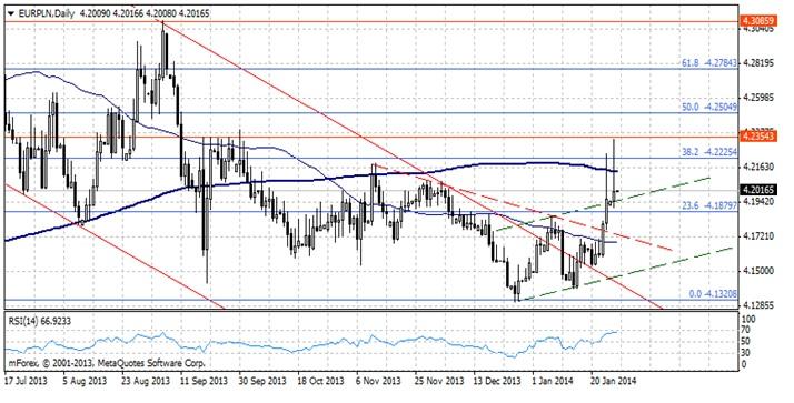 EUR/PLN - Złoty wciąż traci na wartości
