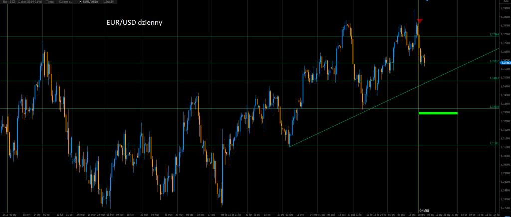 EUR/USD: 1.33 w nadchodzących tygodniach - Credit Agricole