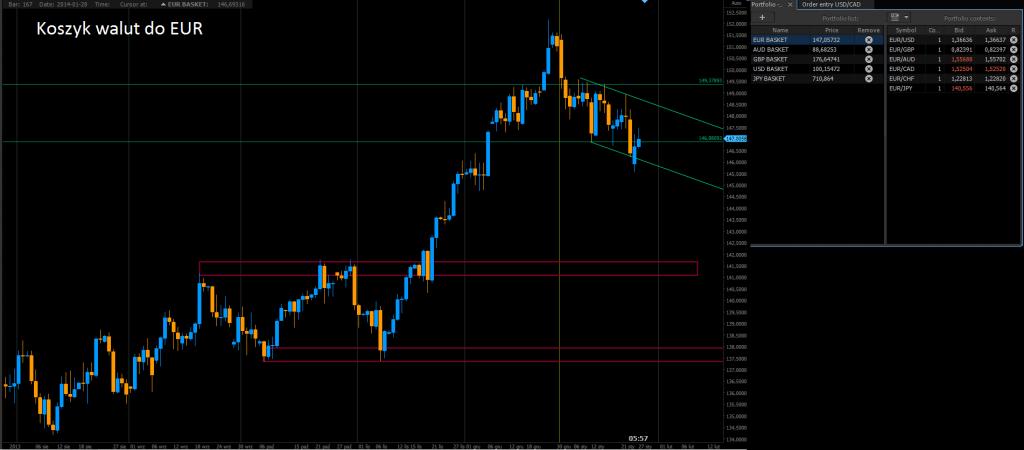 ECB obniży stopy w lutym lub marcu - Barclays