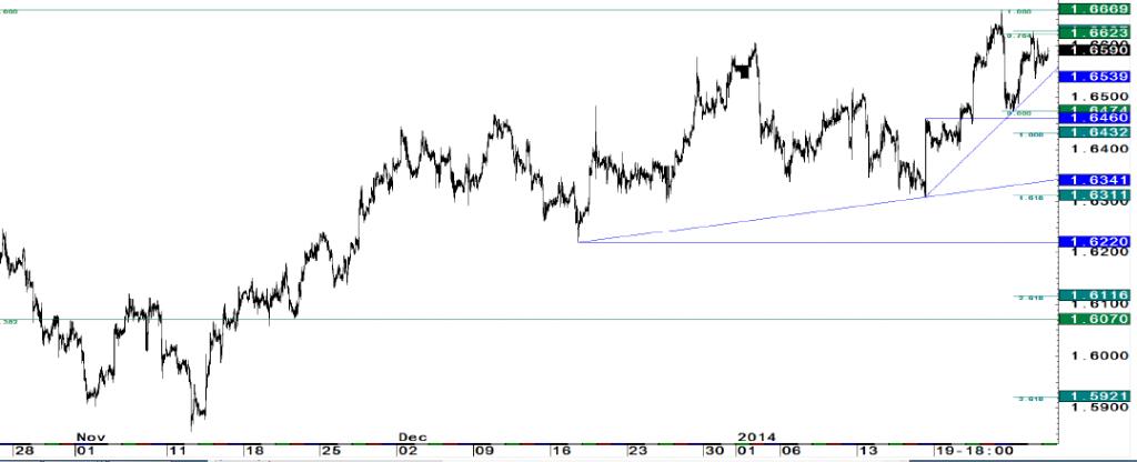 EUR/USD i Kabel na rozdrożu. Potrzeba wybicia z konsoli - JP Morgan