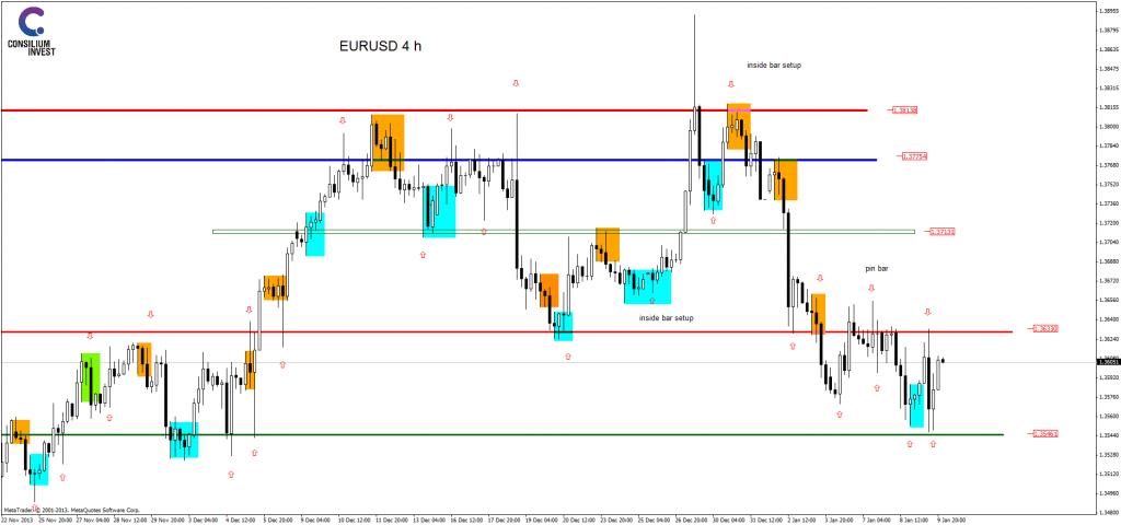 analiza techniczna eurusdh4_9_1