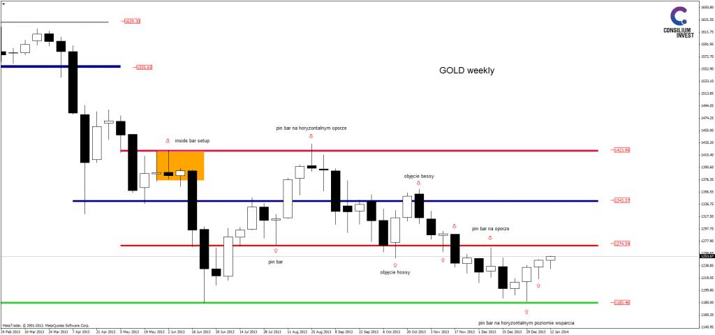 analiza techniczna goldweekly_17_1